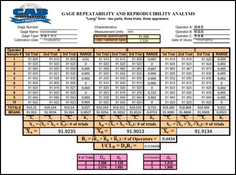 Gage Repeatability & Reproducibility Analysis